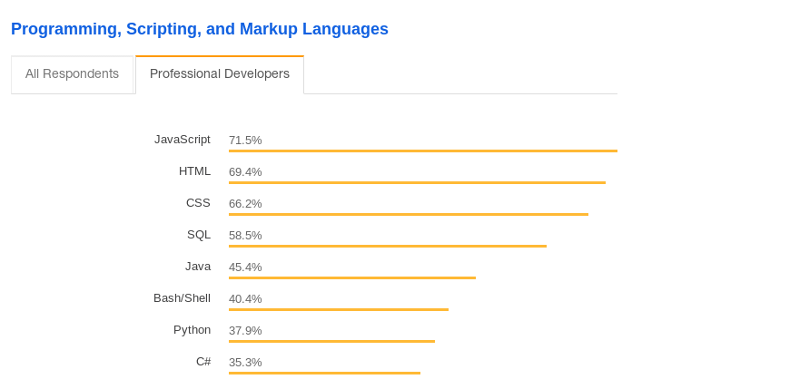 JavaScript is the most trending programming language in 2019