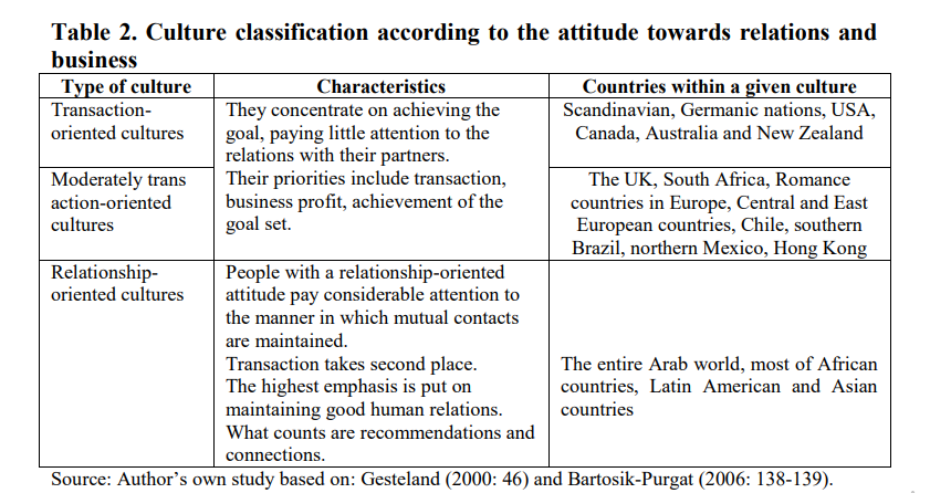 Culture classification business relationships