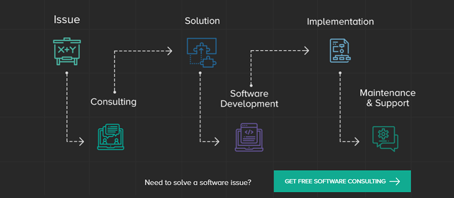 Partnership process with CodeRiders software development house