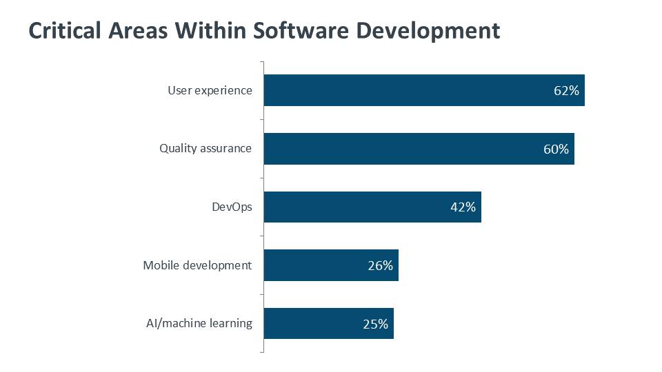 A diagram showing the critical areas within software development including QA, DevOps, Mobile Development, AI, ML, and more
